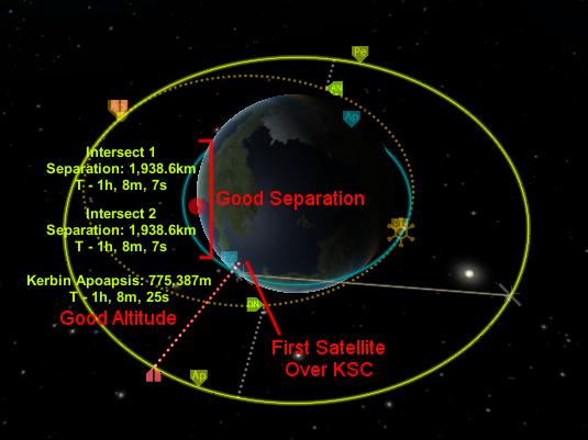 Tutorial Medium Altitude Omni Network