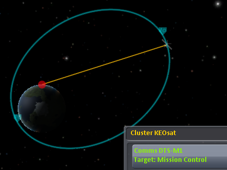 Tutorial - Keosynchronous Equatorial Orbit